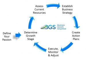 SPARC business growth framework