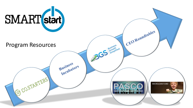PascoEDC Program ChartNEW